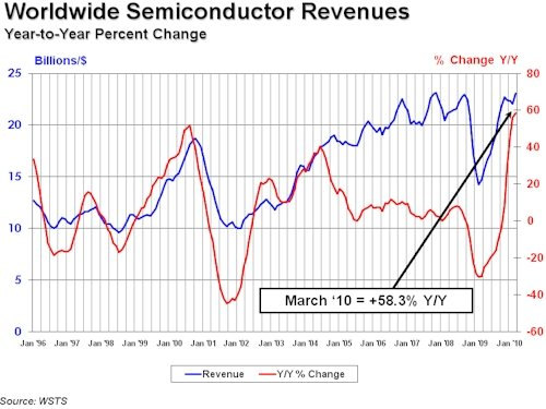 SIA Semiconductors March 2010