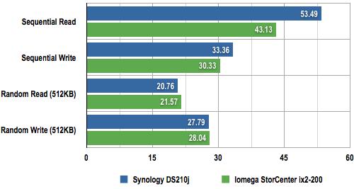 Iomega StorCenter ix2-200