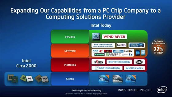 Slide from Intel Investor day 2010