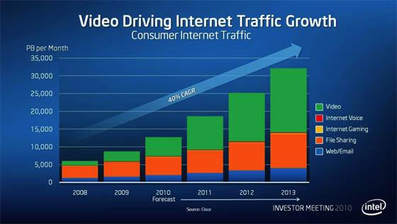 Slide from Intel Investor day 2010