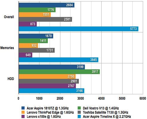 Acer Timeline X