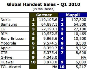 Comparison of Gartner and iSuppli's worldwide handset-sales stats