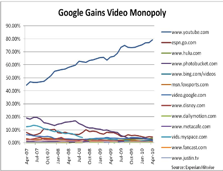 Consumer Watchdog on Google video share