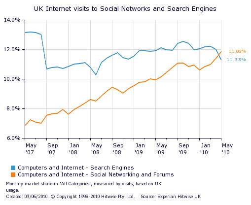Hitwise UK social networking v. search engine stats