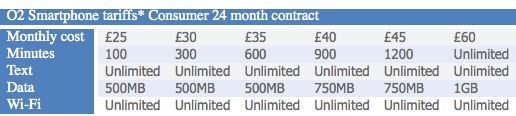 O2 Data Plans