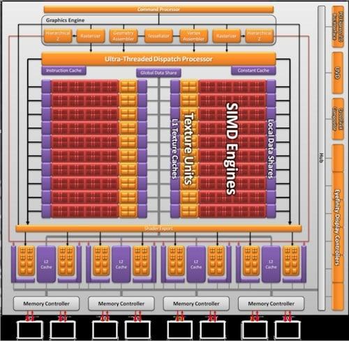 AMD's Cypress GPU