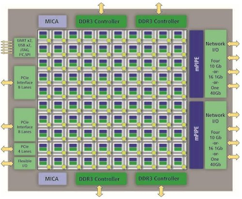 Tilera Tile-GX100 Block Diagram
