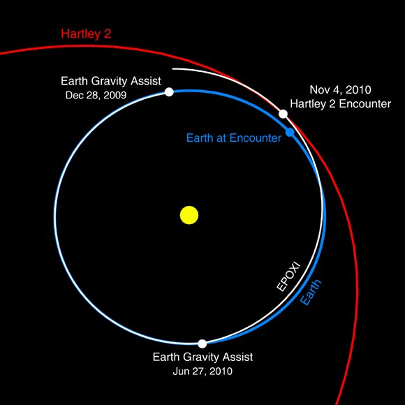 Orbits of EPOXI, Earth, Hartley 2 about the Sun. Credit: NASA/JPL