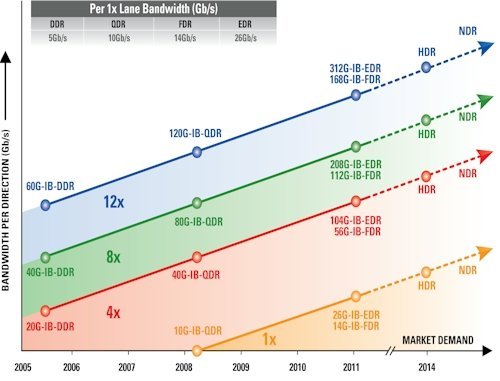 The InfiniBand Roadmap