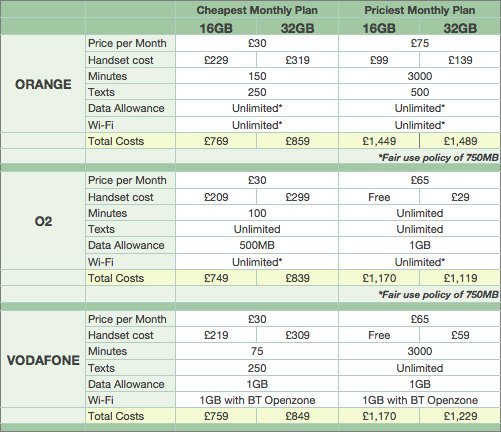 iPhone 4 Tariffs