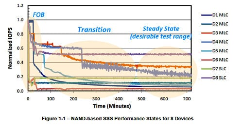 SNIA SSD performance drop-off