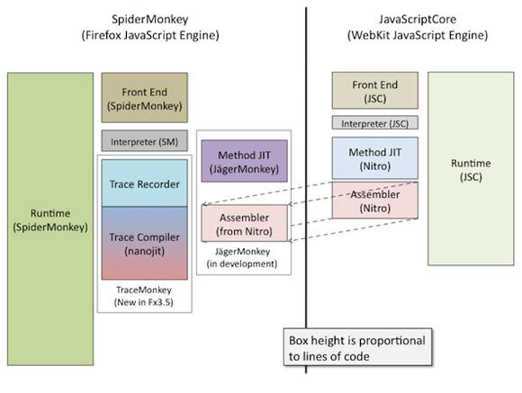 Jagermonkey diagram