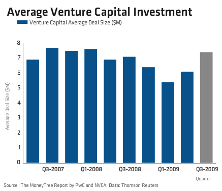 National Venture Capital Association study