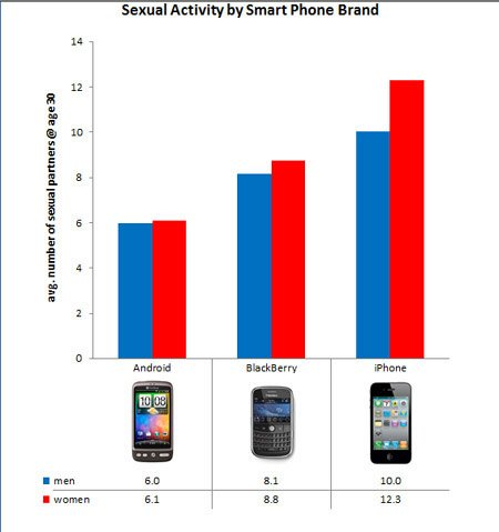 OKCupid smartphone chart