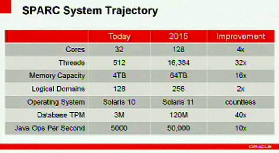Oracle Systems Strategy Sparc Performance