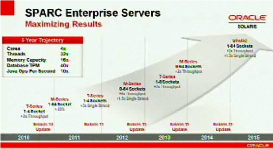 Oracle Systems Strategy Sparc