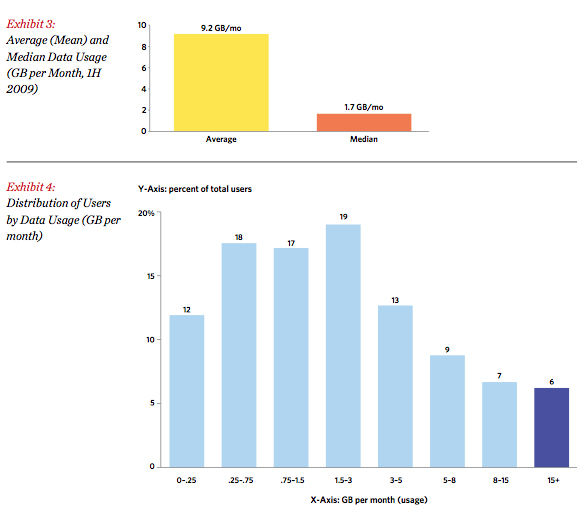 FCC broadband stats