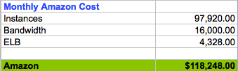 Vijay Gill AWS 100 duty cost model