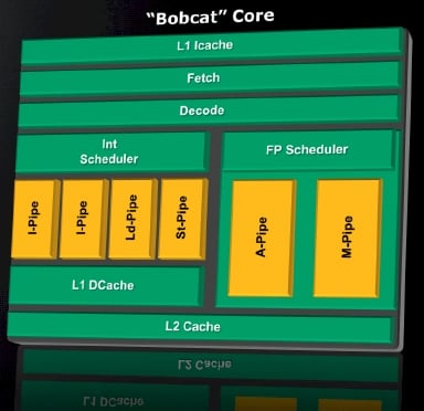 AMD Bobcat Core