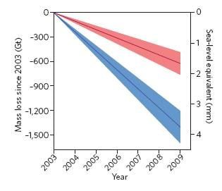 Contrasting estimates of Greenland ice melt. Previous analysis in blue: New in red. The colour bands represent uncertainty. Credit: Nature Geoscience