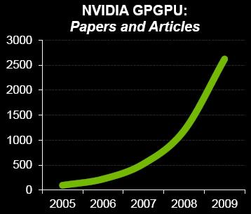 Nvidia GPU Paper Chase