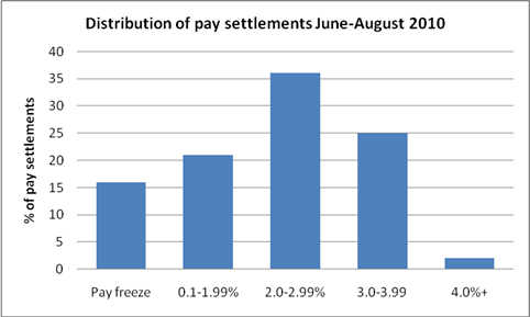 Chart of pay awards