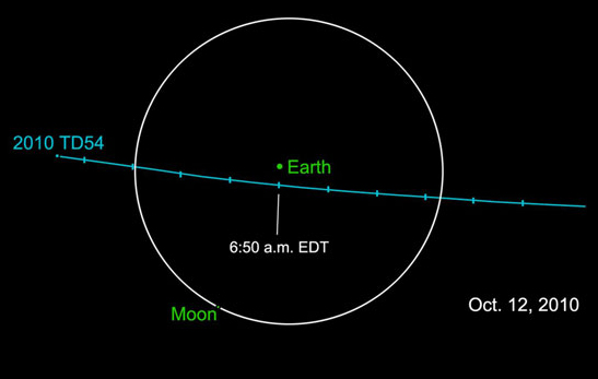 Track of Asteroid 2010 TD54 in relation to Earth. Pic: NASA