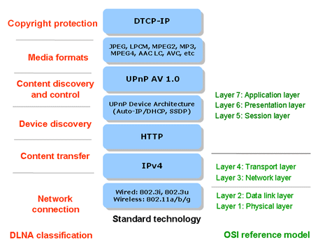 DLNA stack structure