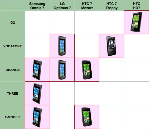 Windows Phone 7 Network Operators