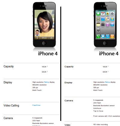 Comparison of the different iPhone descriptions