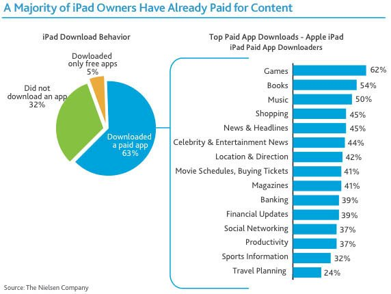 Nielsen's original iPad app-download chart