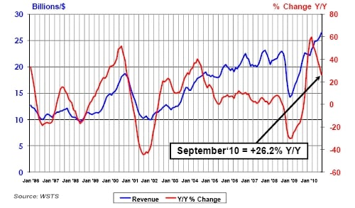 SIA September 2010 Chip Sales