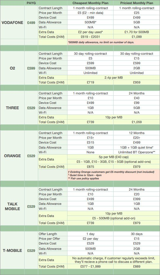 Samsung Galaxy Tab - Tariff Comparison