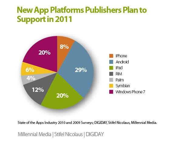 Millennial Media mobile-apps survey