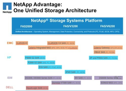 NetApp vs its competition