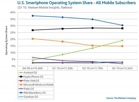 smartphones graph