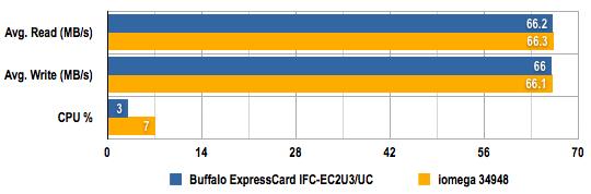 Buffalo ExpressCard IFC-EC2U3/UC