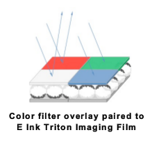 Sub-pixels of the Triton screen