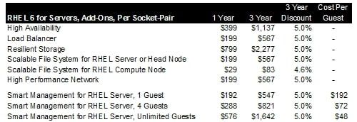 Red Hat Server Add-On Pricing