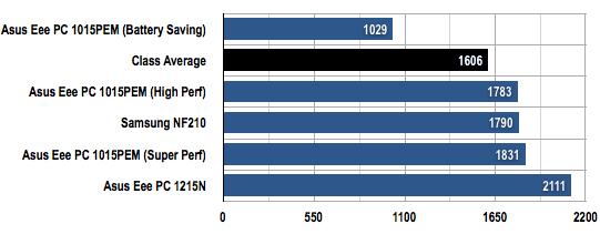 Asus Eee PC 1015PEM