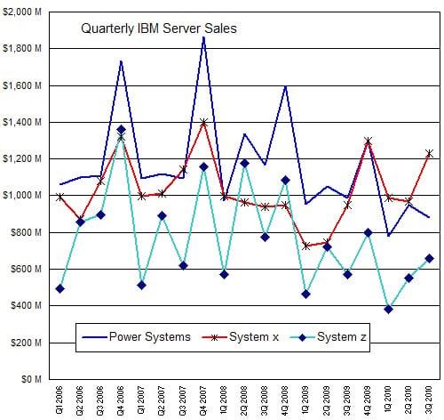 IBM's server revenue, 2006 to 2010