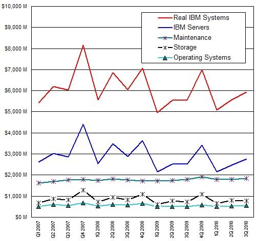 IBM systems revenue, 2006 through 2010