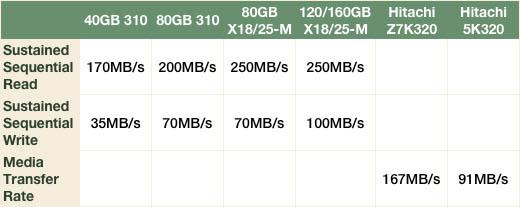 Intel 310 SSD comparison stats