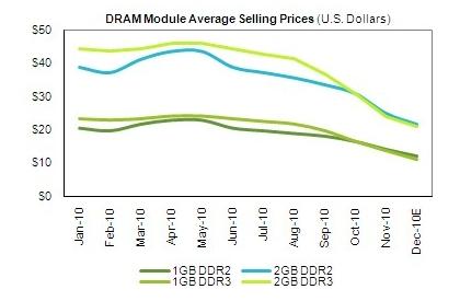 iSuppli DRAM Memory Pricing for 2010