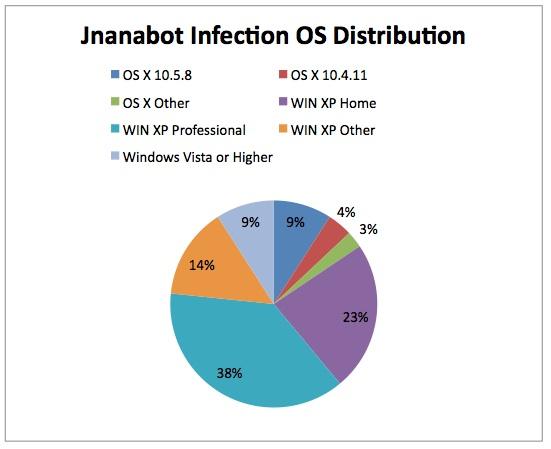 Jnanabot statistics graph from Synantec