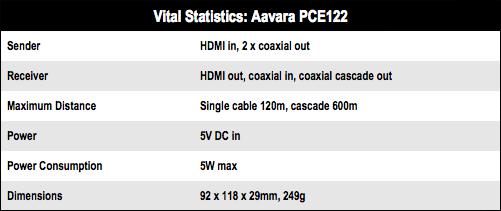 Aavara PCE122 HDMI