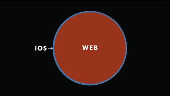 Gruber Apple diagram three