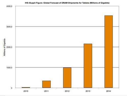 IHS iSuppli tablet DRAM demand