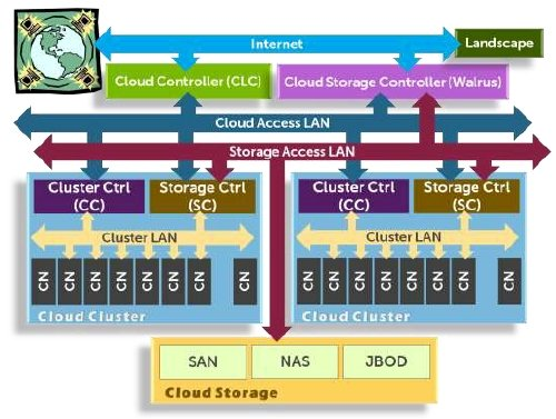 Dell UEC PowerEdge-C Cloud