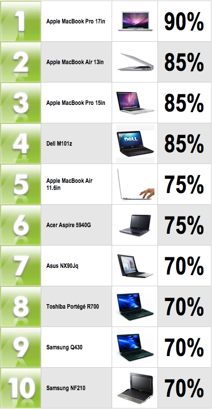 Top Laptops February 2011
